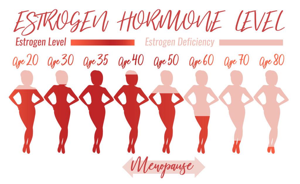 Снижение прогестерона вызывает длительный «предменструальный синдром»